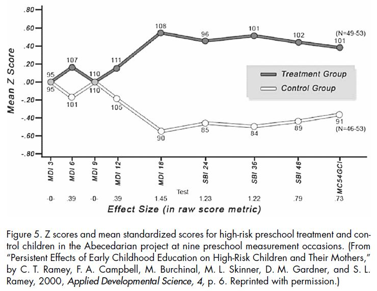 Early Learning and School Readiness - Can Early Intervention Make a Difference (Ramey & Ramey 2004 Figure 5)
